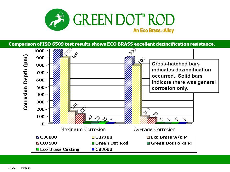 Green Dot ROd An Eco Brass Alloy