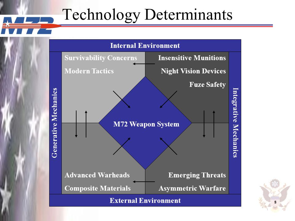 Technology Determinants