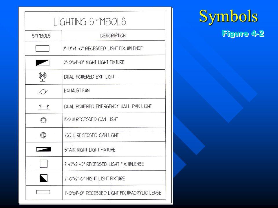 Symbols Figure 4-2