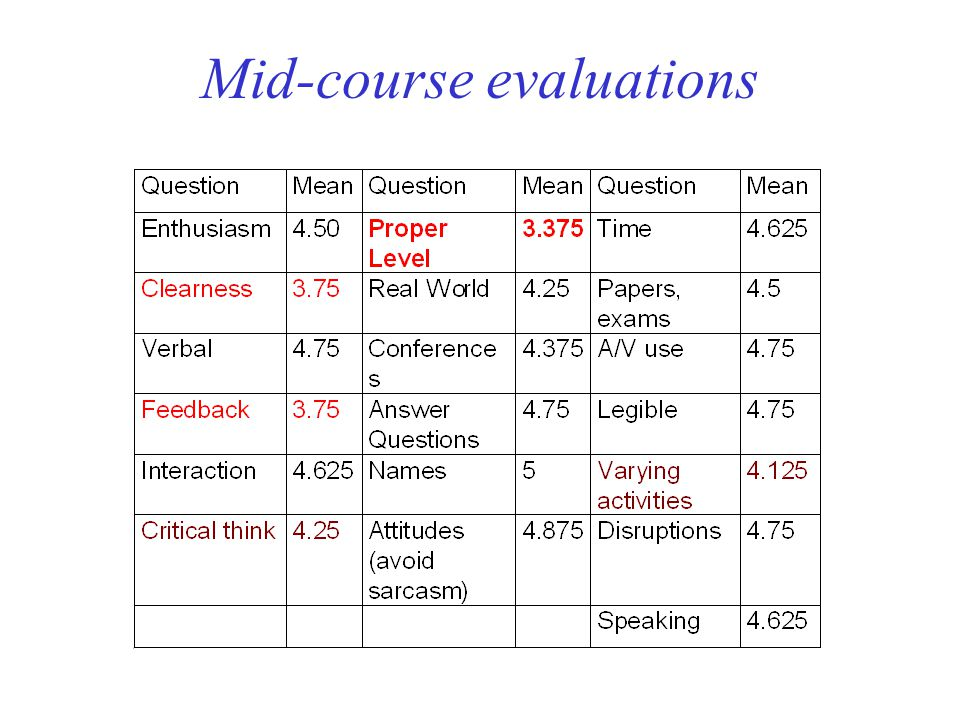 Mid-course evaluations