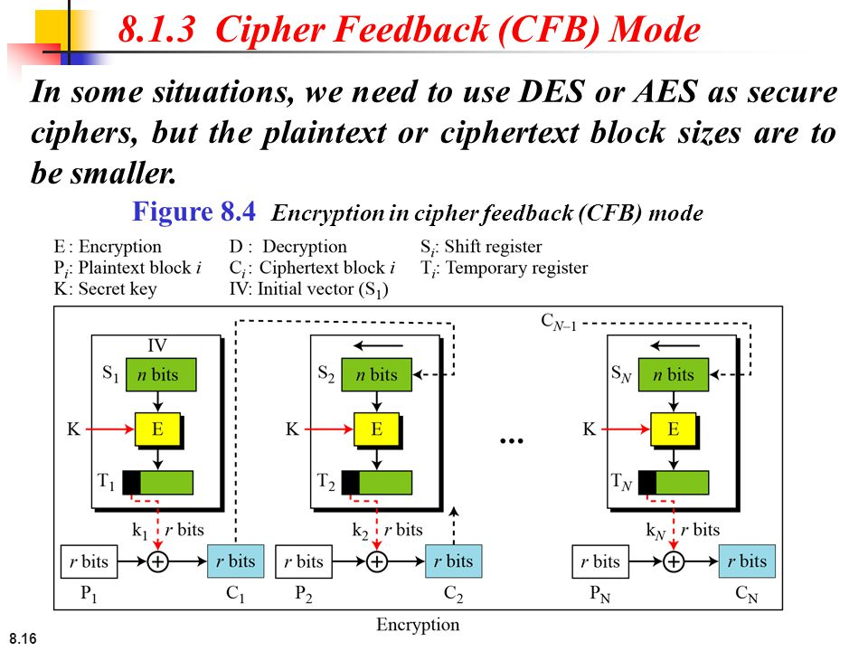 8.1.3 Cipher Feedback (CFB) Mode