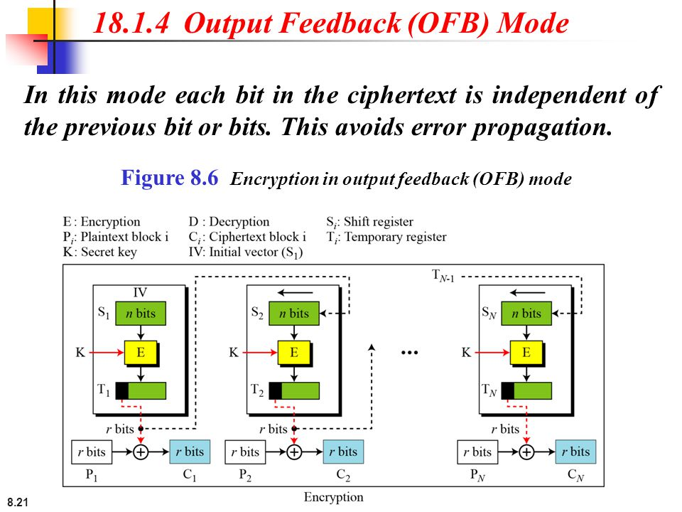 18.1.4 Output Feedback (OFB) Mode