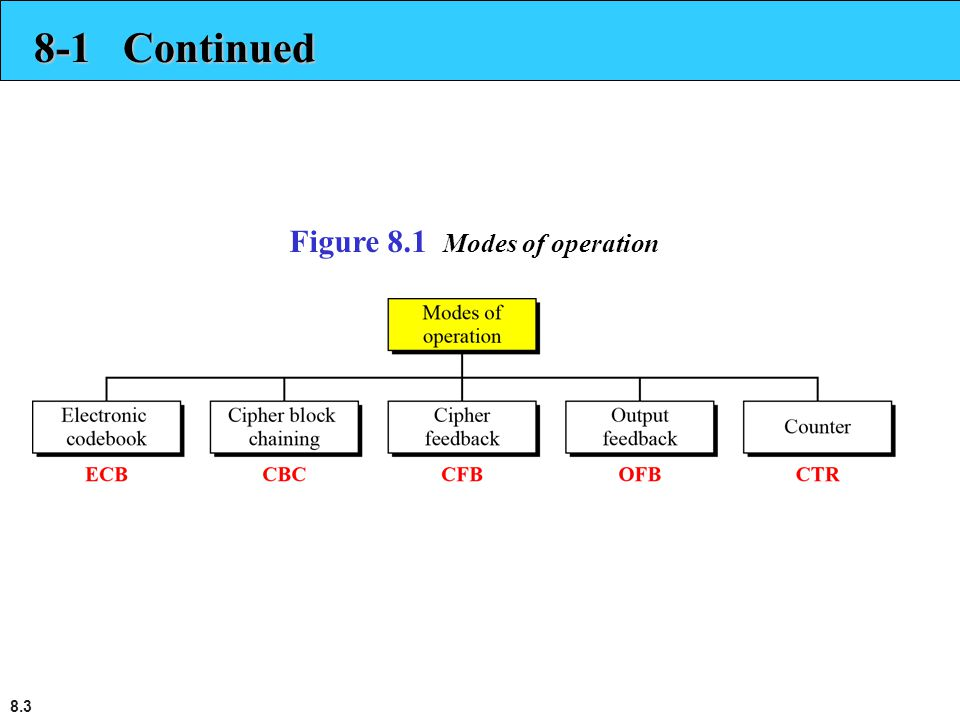 8-1 Continued Figure 8.1 Modes of operation