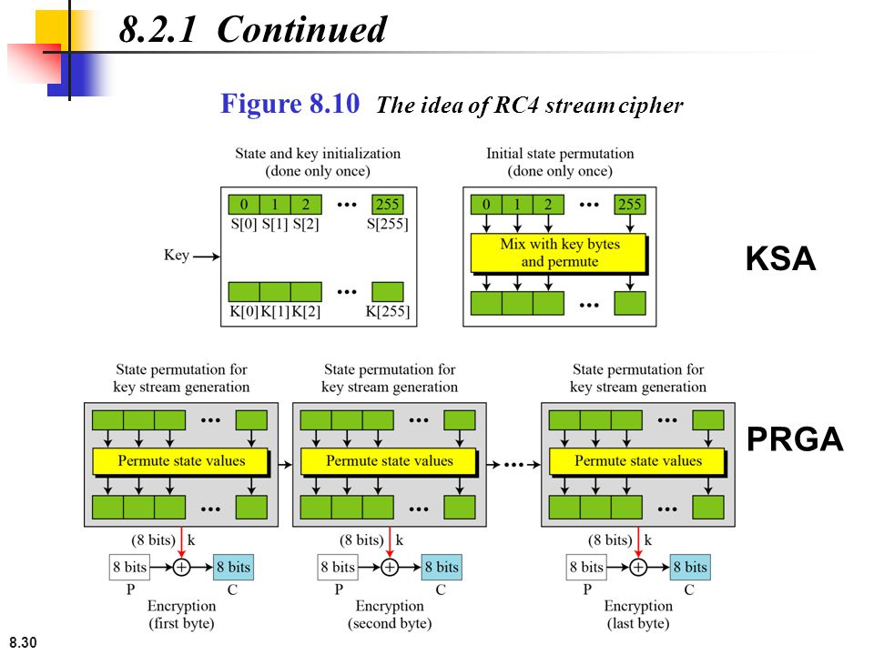 8.2.1 Continued Figure 8.10 The idea of RC4 stream cipher KSA PRGA