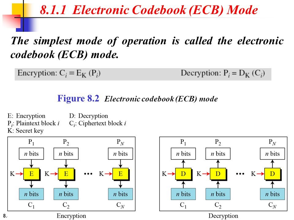 8.1.1 Electronic Codebook (ECB) Mode