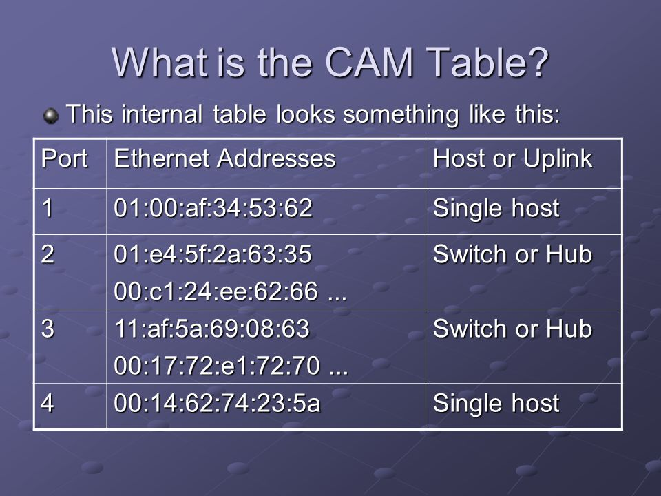 What is the CAM Table This internal table looks something like this: