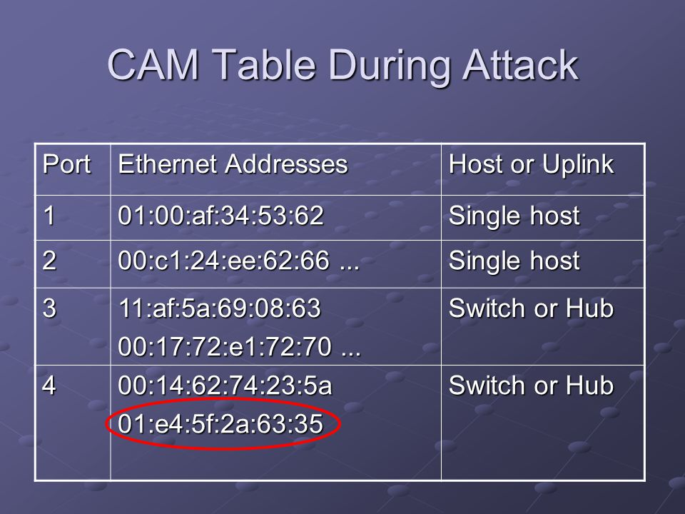 CAM Table During Attack
