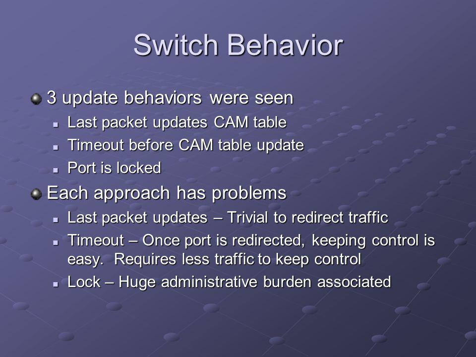 Switch Behavior 3 update behaviors were seen