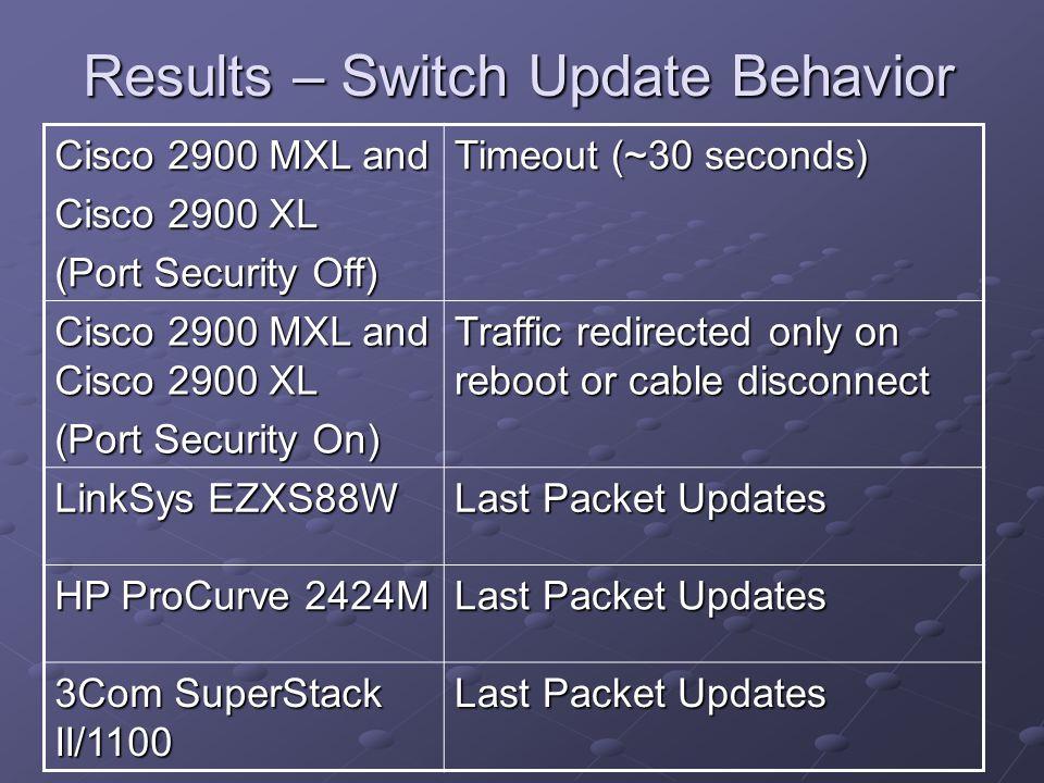 Results – Switch Update Behavior