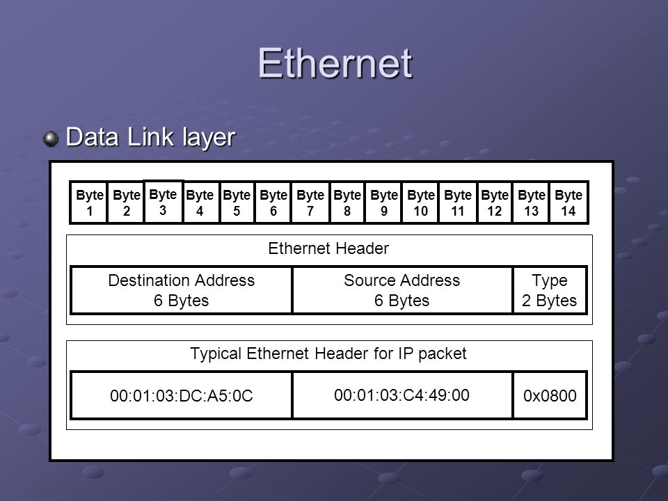 Typical Ethernet Header for IP packet