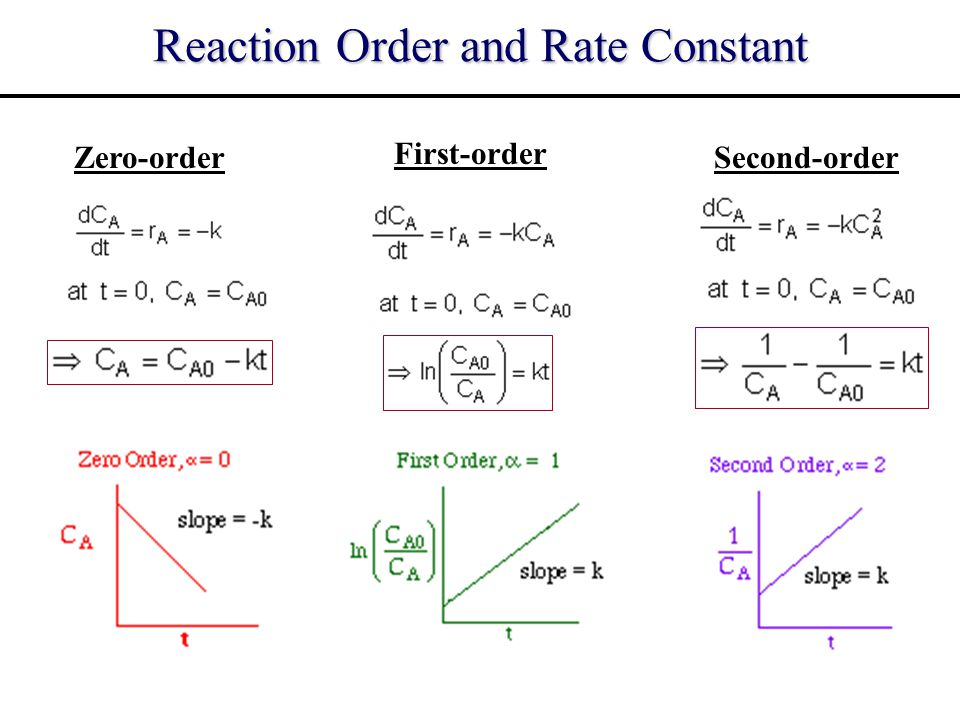 Reaction Order and Rate Constant