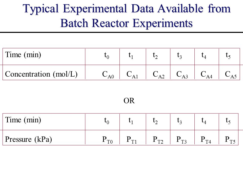 Typical Experimental Data Available from Batch Reactor Experiments