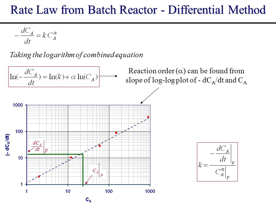Rate Law from Batch Reactor - Differential Method