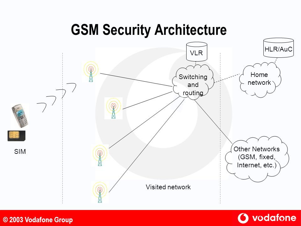 GSM Security Architecture