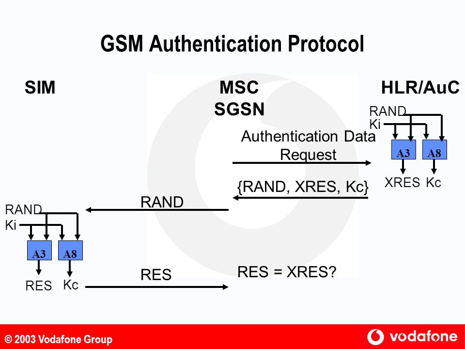 GSM Authentication Protocol