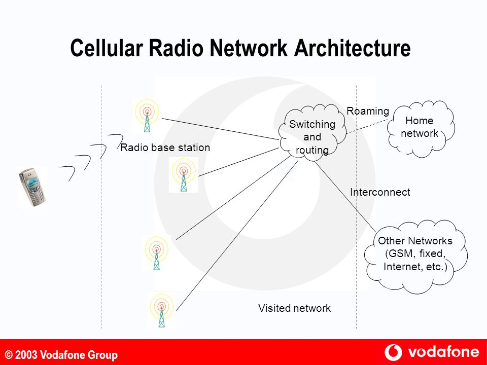 Cellular Radio Network Architecture