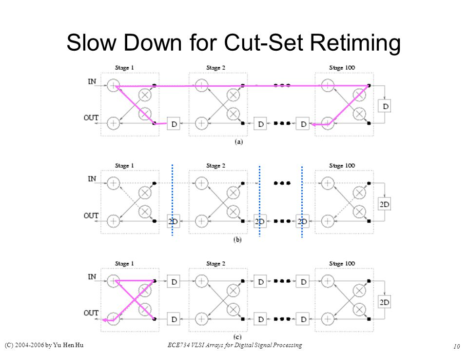 Slow Down for Cut-Set Retiming