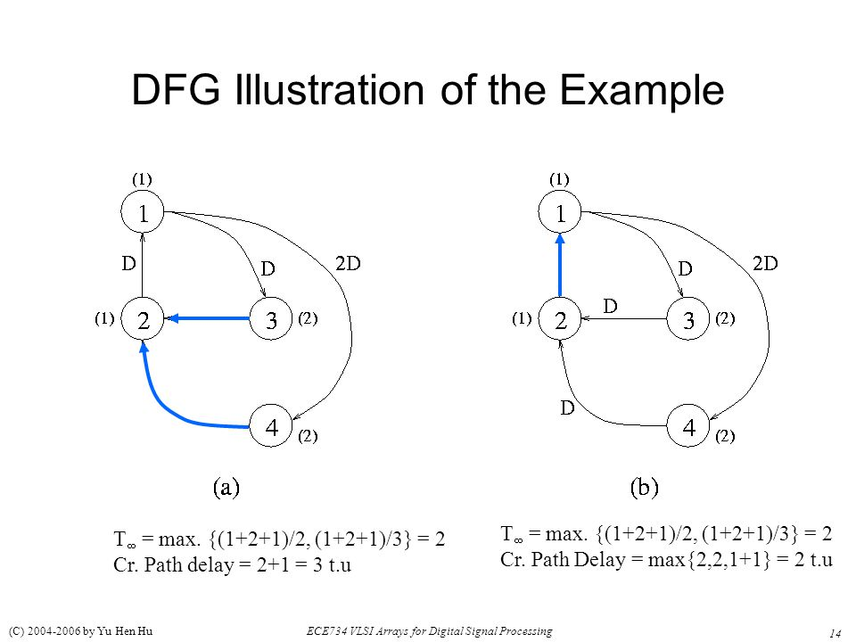 DFG Illustration of the Example