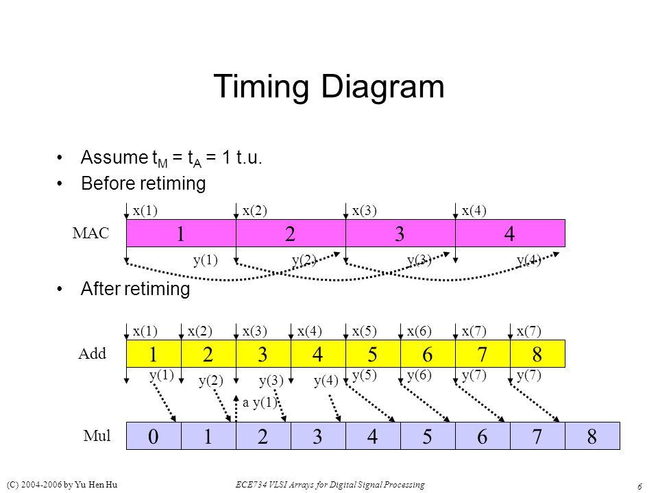Timing Diagram Assume tM = tA = 1 t.u. Before retiming. After retiming. x(1) x(2) x(3) x(4) MAC.