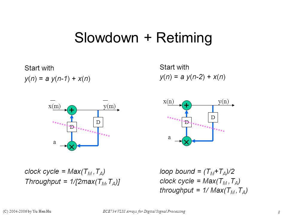 Slowdown + Retiming   + + Start with y(n) = a y(n-1) + x(n)