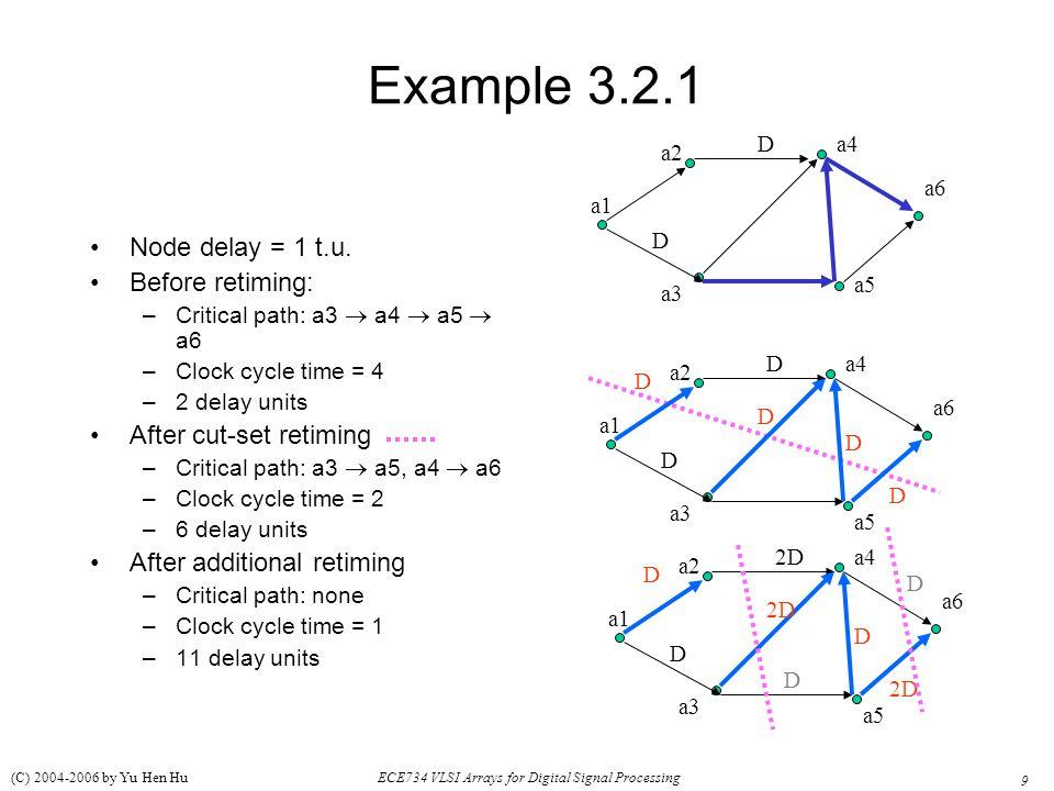 Example 3.2.1 Node delay = 1 t.u. Before retiming: