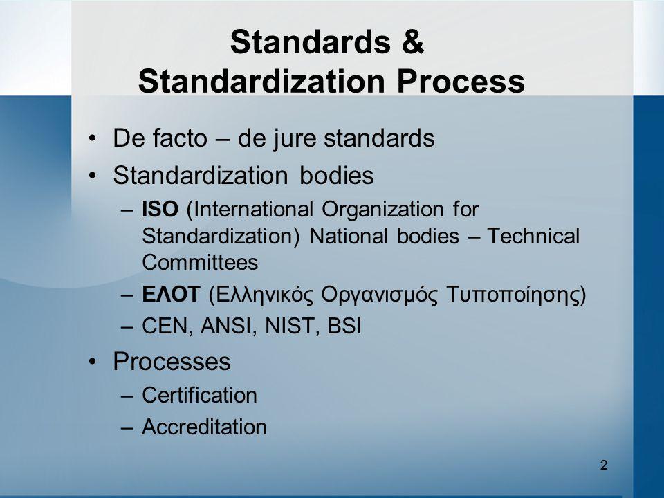Standards & Standardization Process