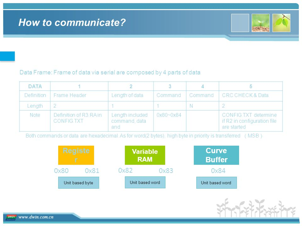How to communicate Register Curve Buffer 0x80 0x81 0x82 0x83 0x84