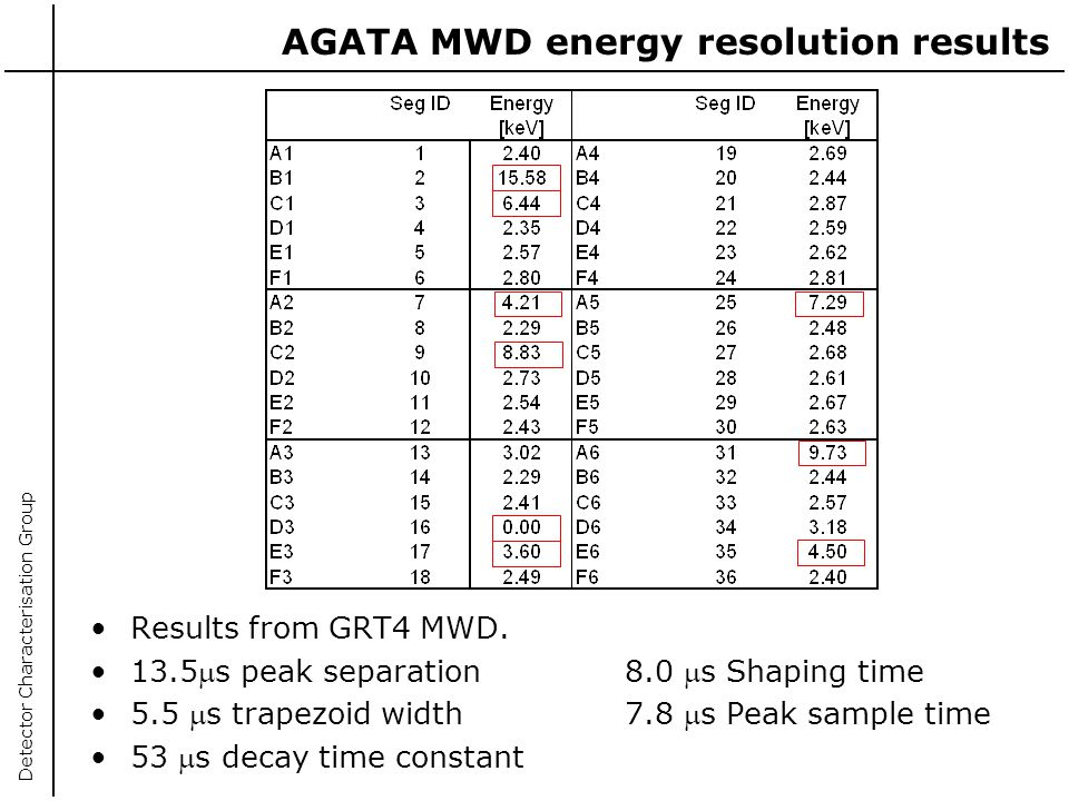 AGATA MWD energy resolution results