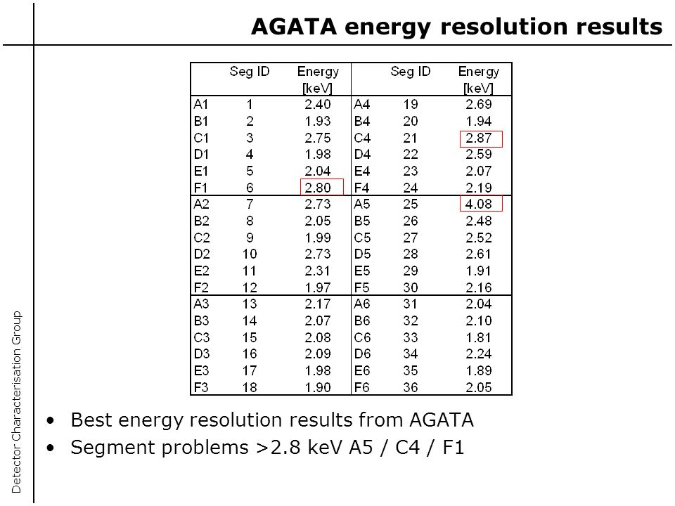 AGATA energy resolution results