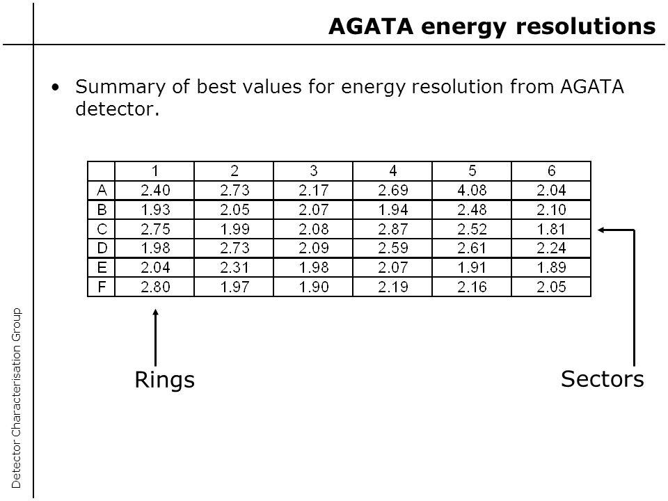 AGATA energy resolutions