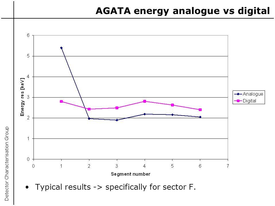 AGATA energy analogue vs digital