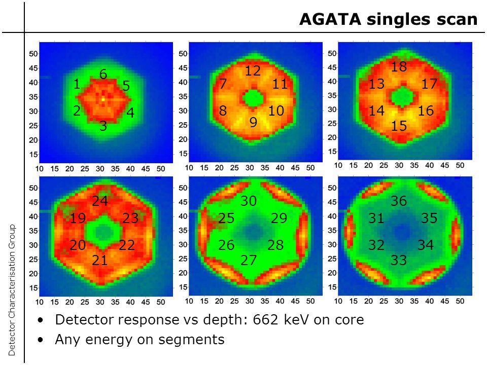 AGATA singles scan 18. 12. 6. 1. 5. 7. 11. 13. 17. 2. 4. 8. 10. 14. 16. 9. 3. 15. 24.