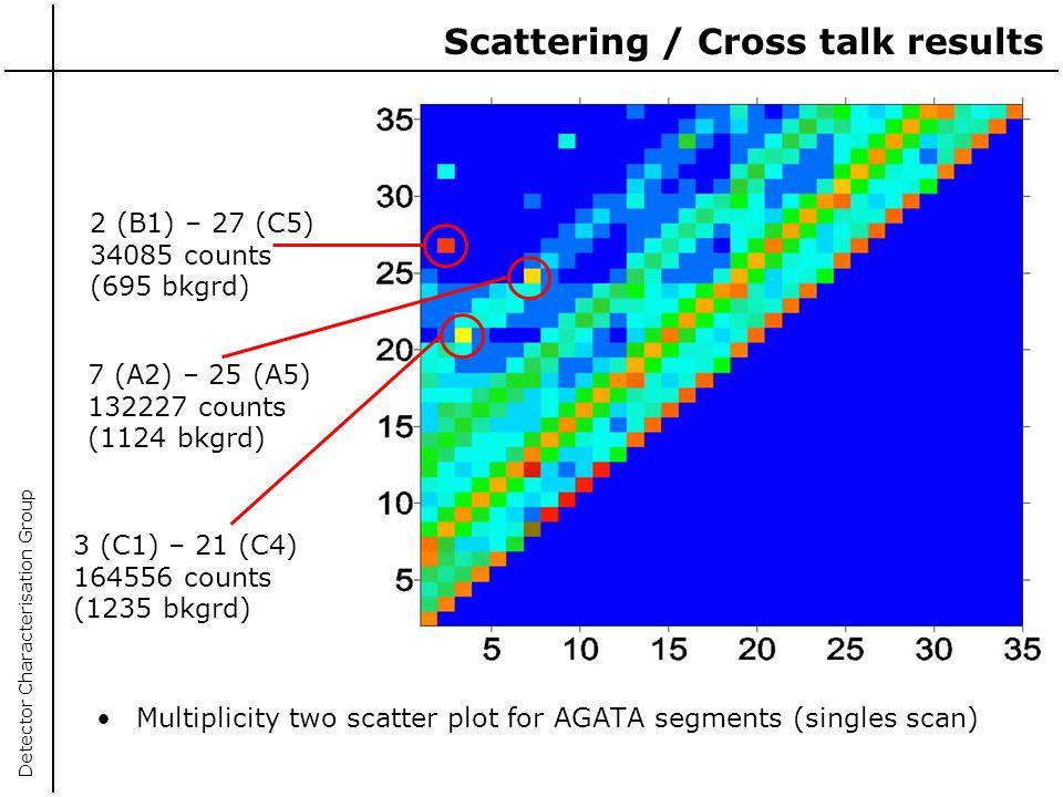 Scattering / Cross talk results