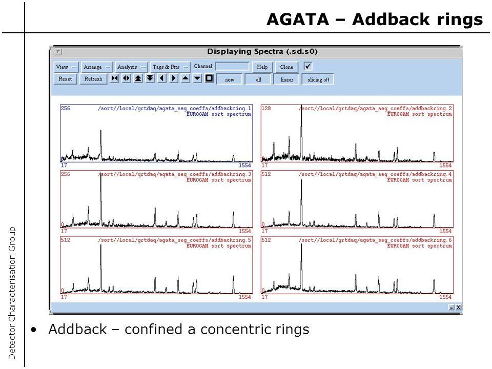 AGATA – Addback rings Addback – confined a concentric rings