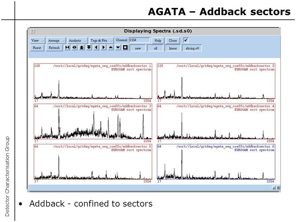 AGATA – Addback sectors