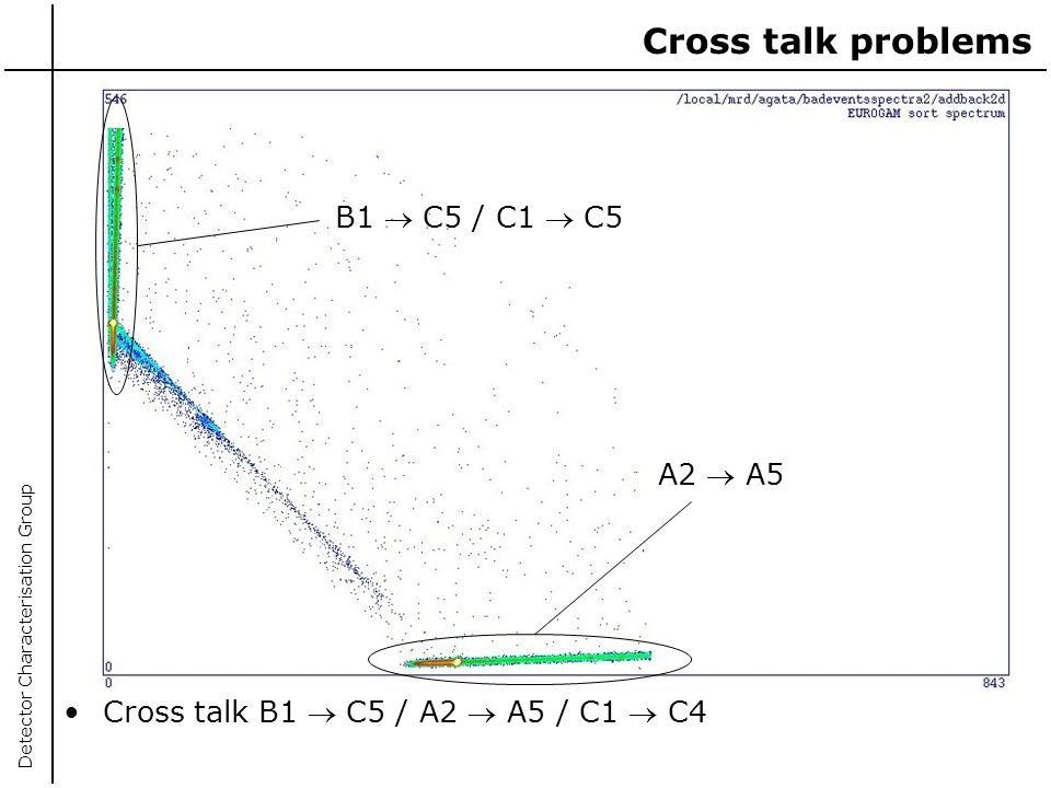 Cross talk problems B1  C5 / C1  C5 A2  A5