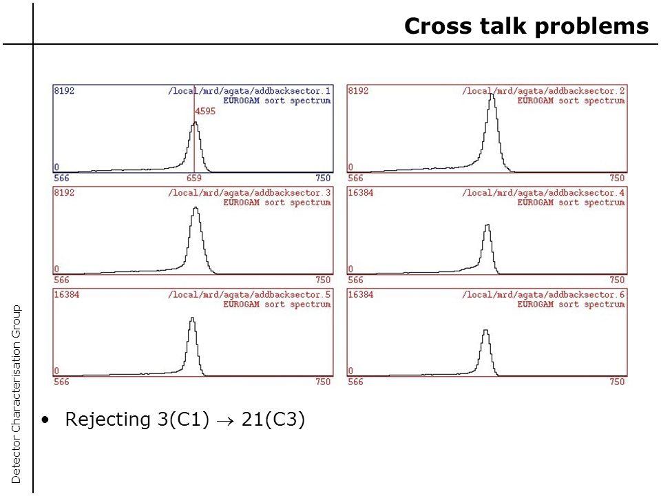 Cross talk problems Rejecting 3(C1)  21(C3)