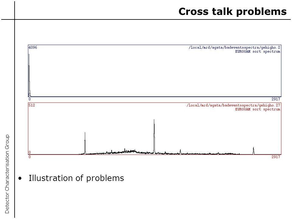 Cross talk problems Illustration of problems