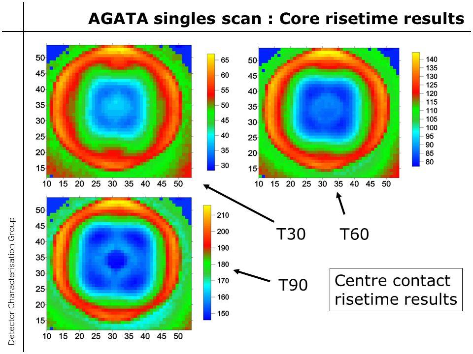 AGATA singles scan : Core risetime results