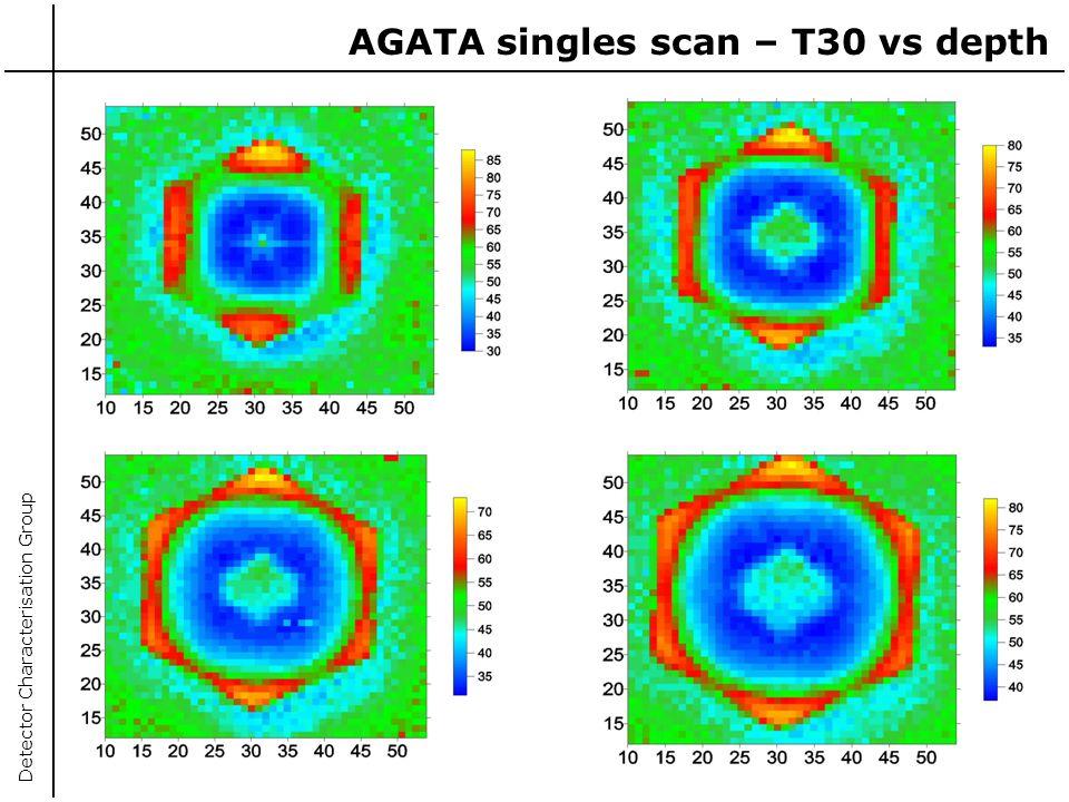 AGATA singles scan – T30 vs depth