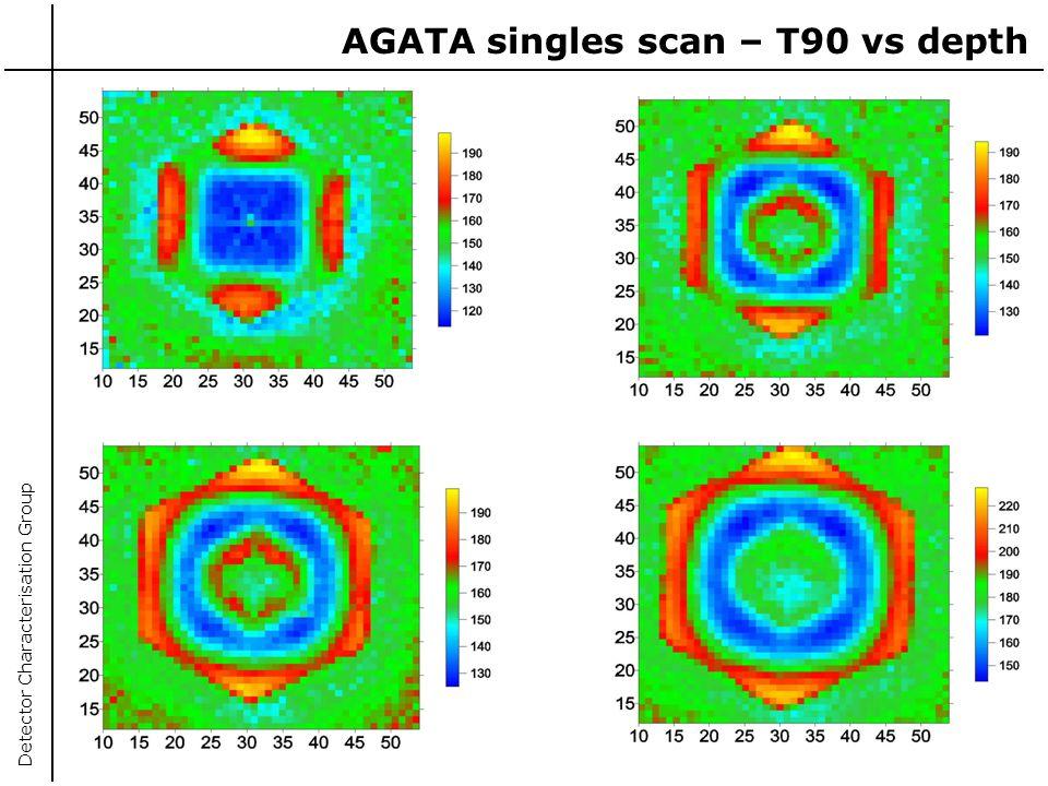 AGATA singles scan – T90 vs depth
