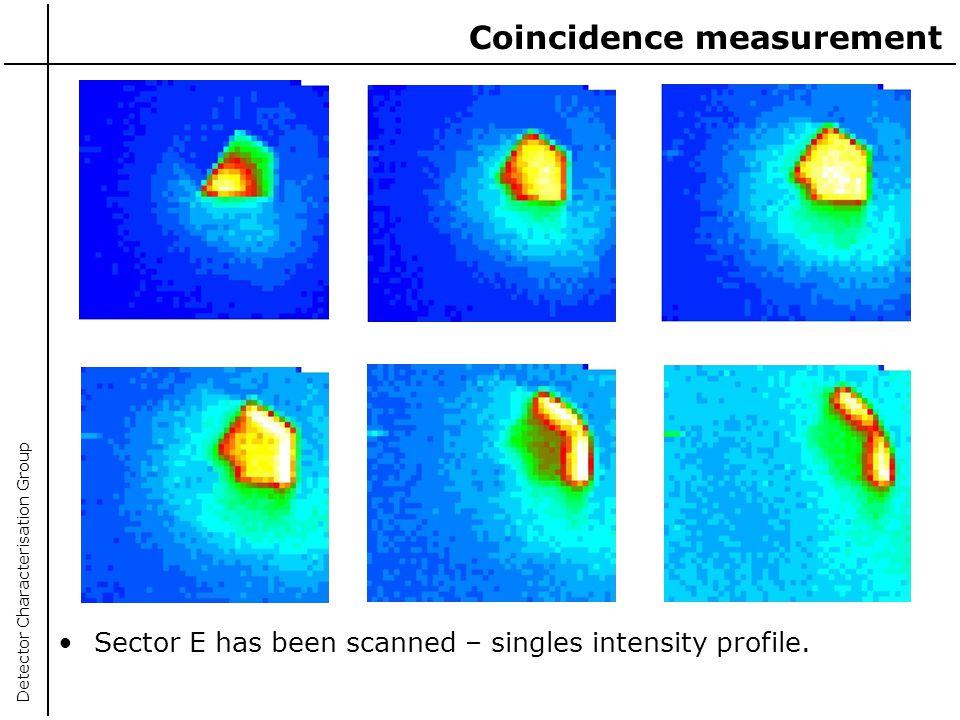 Coincidence measurement