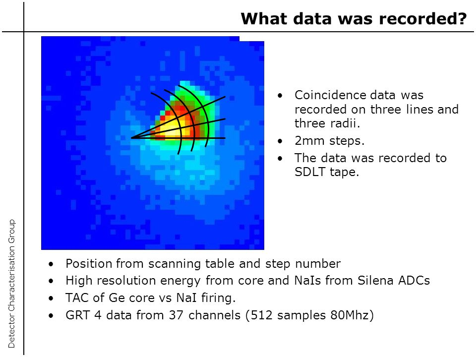 What data was recorded Coincidence data was recorded on three lines and three radii. 2mm steps. The data was recorded to SDLT tape.