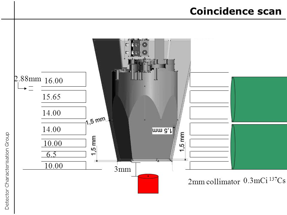 . Coincidence scan 2.88mm 16.00 15.65 14.00 6.5 10.00 3mm 0.3mCi 137Cs
