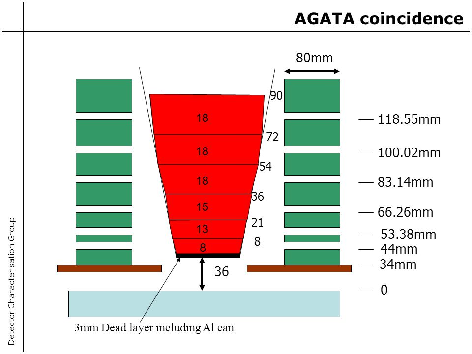 AGATA coincidence 80mm 118.55mm 100.02mm 83.14mm 66.26mm 53.38mm 44mm
