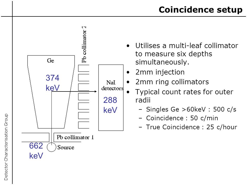 Coincidence setup Utilises a multi-leaf collimator to measure six depths simultaneously. 2mm injection.