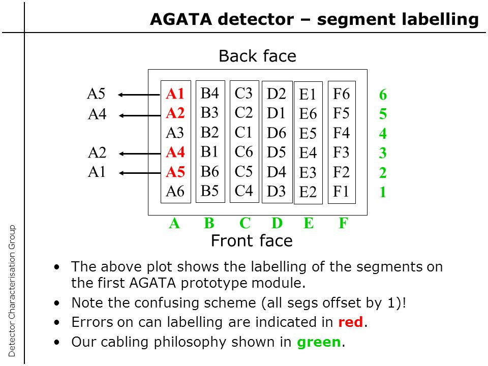 AGATA detector – segment labelling