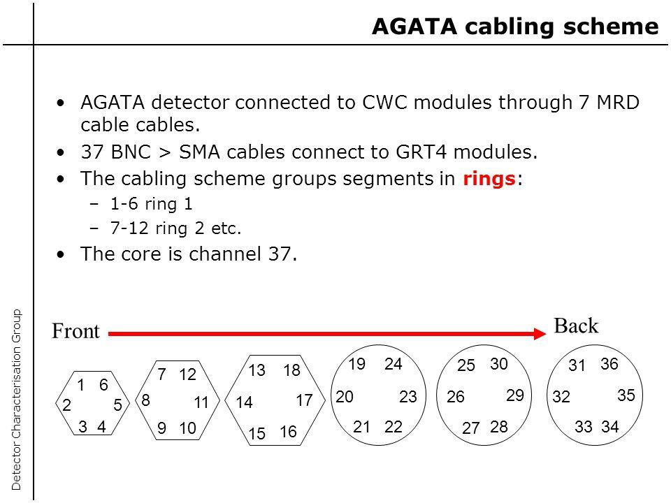 AGATA cabling scheme Back Front
