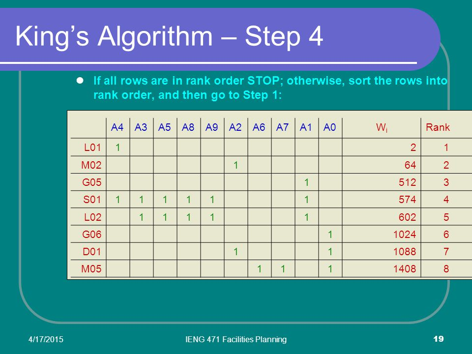 King's Algorithm – Step 4