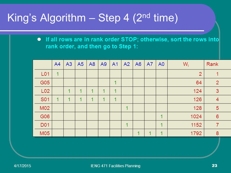 King's Algorithm – Step 4 (2nd time)